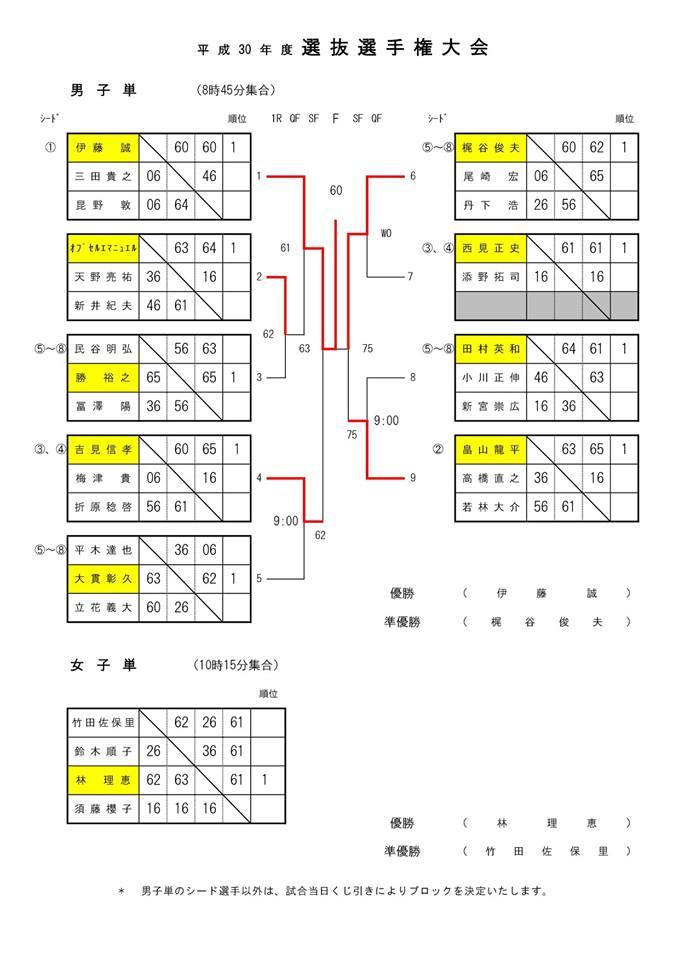 2019年世田谷区テニス選抜大会シングルス結果