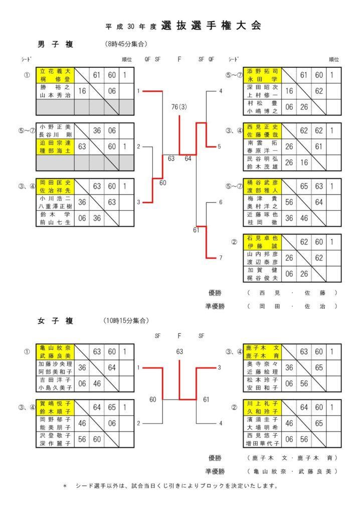 2019年世田谷区テニス選抜大会ダブルス結果