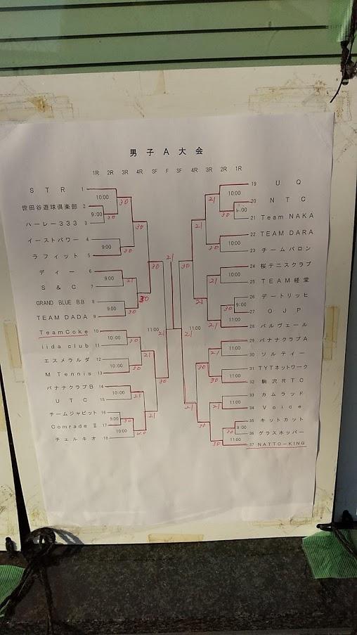 今野杯・秋季クラブ対抗テニス男子A大会結果